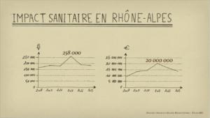 Ambroisie — Impact sanitair een Rhone-Alpes