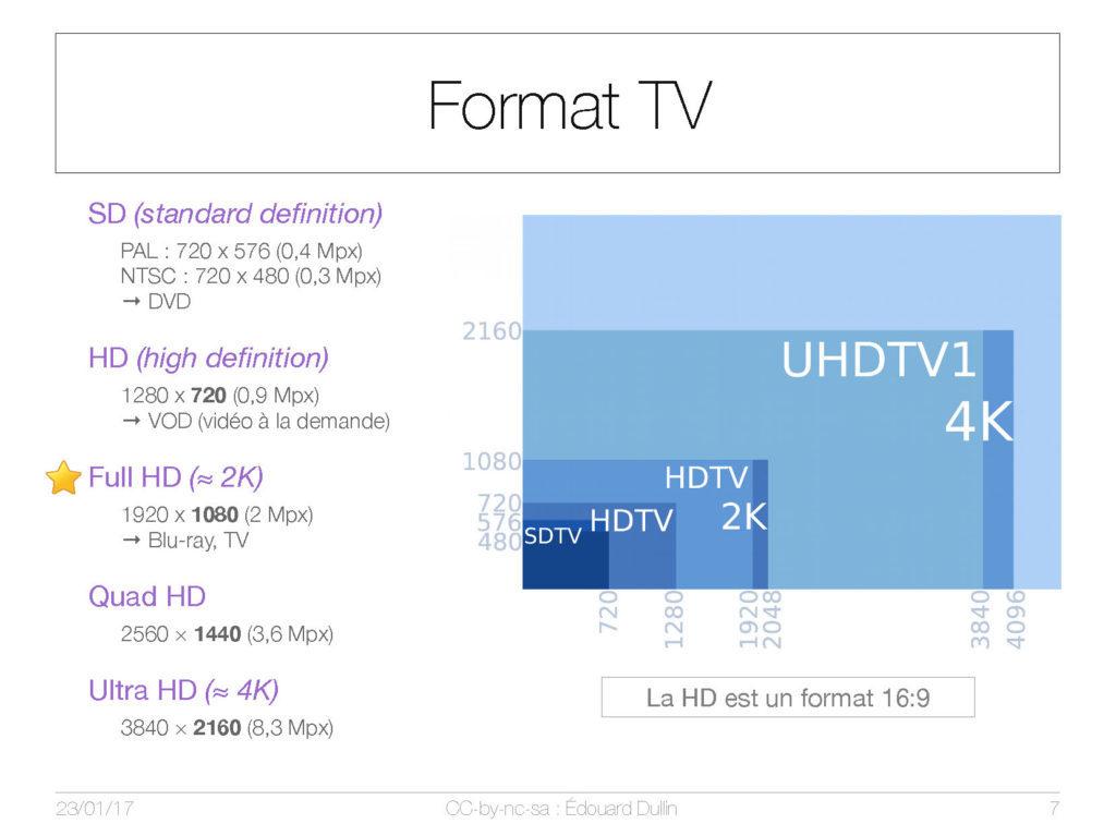 Format TV