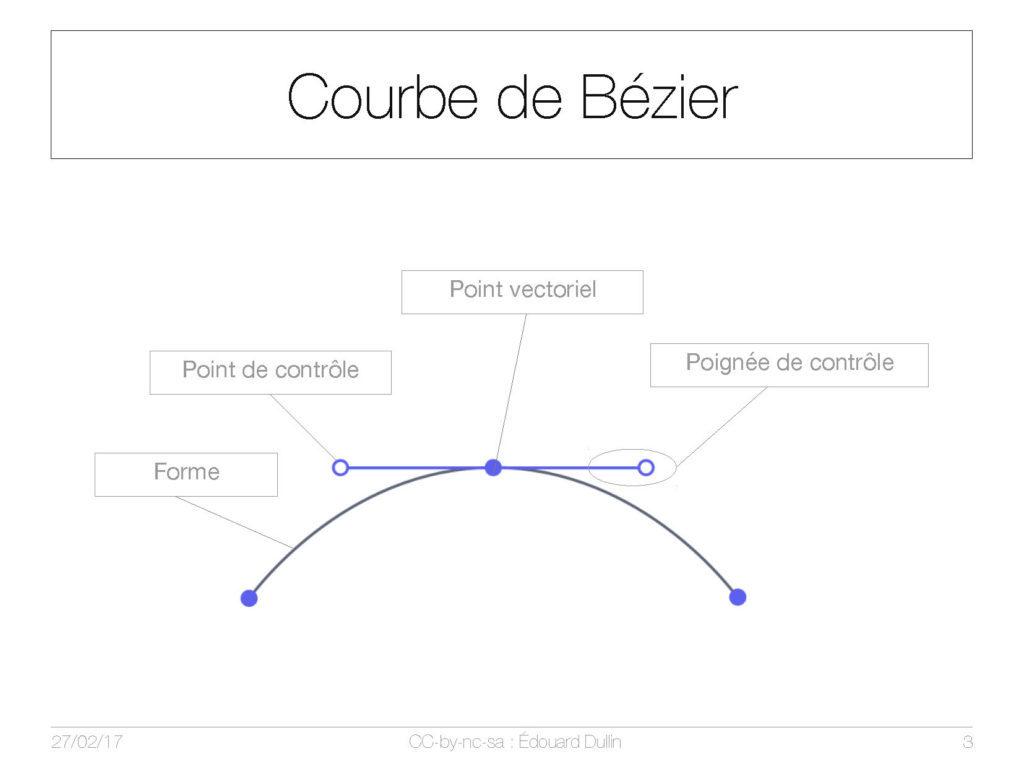 Courbe de Bézier