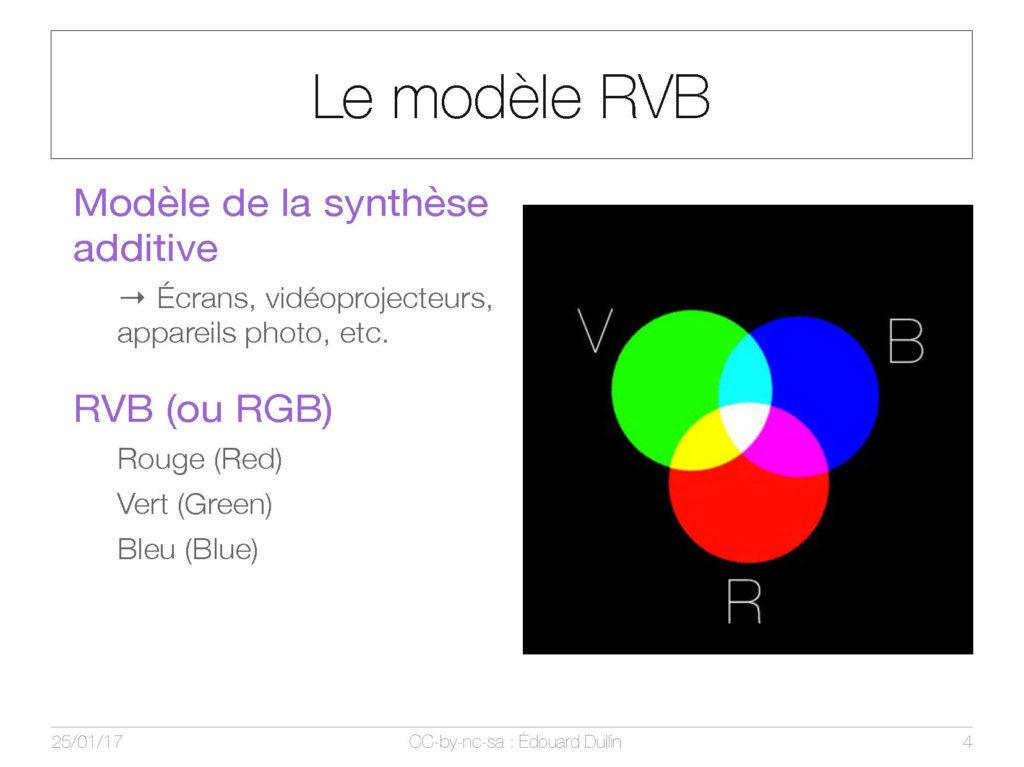 Le modèle RVB