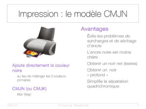 Impression : le modèle CMJN