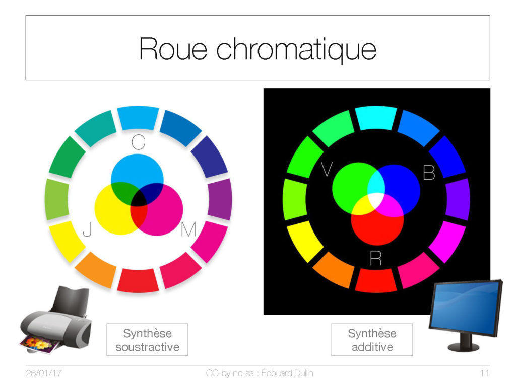 Roue chromatique