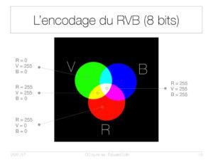 L'encodage du RVB (8bits)