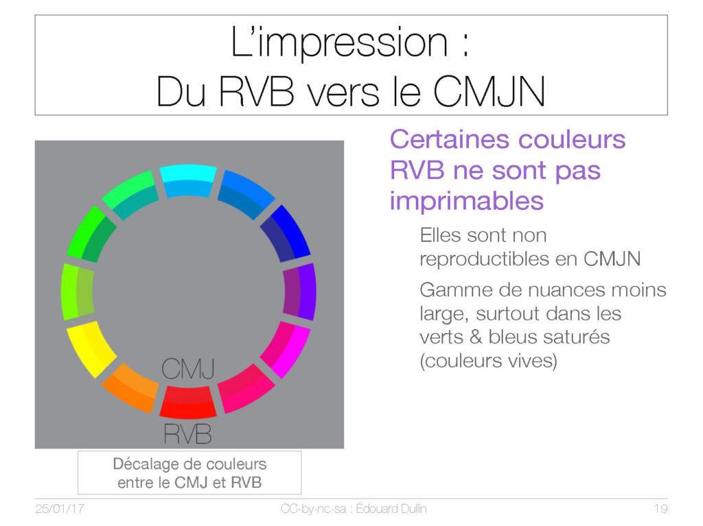 L'impression du RVB vers le CMJN