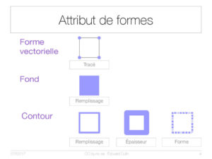Attribut de formes