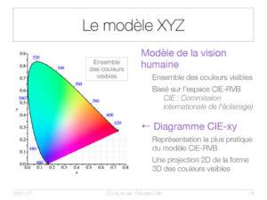 Le modèle XYZ