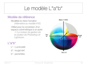 Le modèle L*a*b